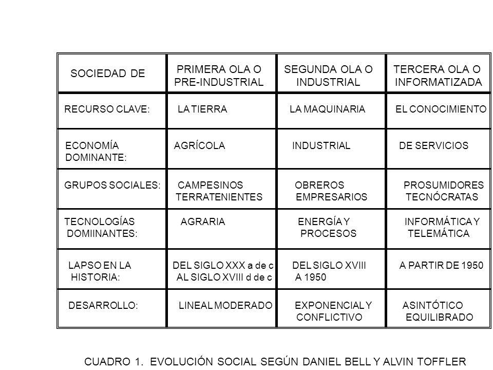 SOCIEDAD DE PRIMERA OLA O PRE-INDUSTRIAL SEGUNDA OLA O INDUSTRIAL TERCERA OLA O INFORMATIZADA RECURSO CLAVE: LA TIERRA LA MAQUINARIA EL CONOCIMIENTO ECONOMÍA DOMINANTE: AGRÍCOLA INDUSTRIAL DE SERVICIOS GRUPOS SOCIALES: CAMPESINOS OBREROS PROSUMIDORES TERRATENIENTES EMPRESARIOS TECNÓCRATAS TECNOLOGÍAS AGRARIA ENERGÍA Y INFORMÁTICA Y DOMIINANTES: PROCESOS TELEMÁTICA LAPSO EN LA DEL SIGLO XXX a de c DEL SIGLO XVIII A PARTIR DE 1950 HISTORIA: AL SIGLO XVIII d de c A 1950 DESARROLLO: LINEAL MODERADO EXPONENCIAL Y ASINTÓTICO CONFLICTIVO EQUILIBRADO CUADRO 1.