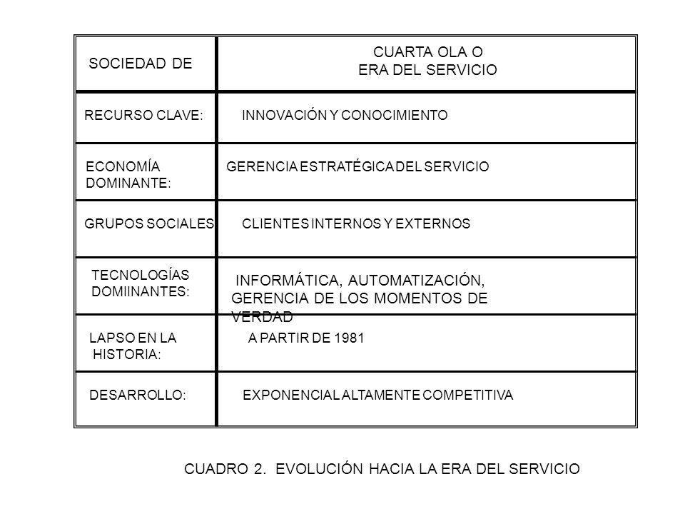 SOCIEDAD DE CUARTA OLA O ERA DEL SERVICIO RECURSO CLAVE: INNOVACIÓN Y CONOCIMIENTO ECONOMÍA DOMINANTE: GERENCIA ESTRATÉGICA DEL SERVICIO GRUPOS SOCIALES: CLIENTES INTERNOS Y EXTERNOS TECNOLOGÍAS DOMIINANTES: LAPSO EN LA A PARTIR DE 1981 HISTORIA: DESARROLLO: EXPONENCIAL ALTAMENTE COMPETITIVA CUADRO 2.