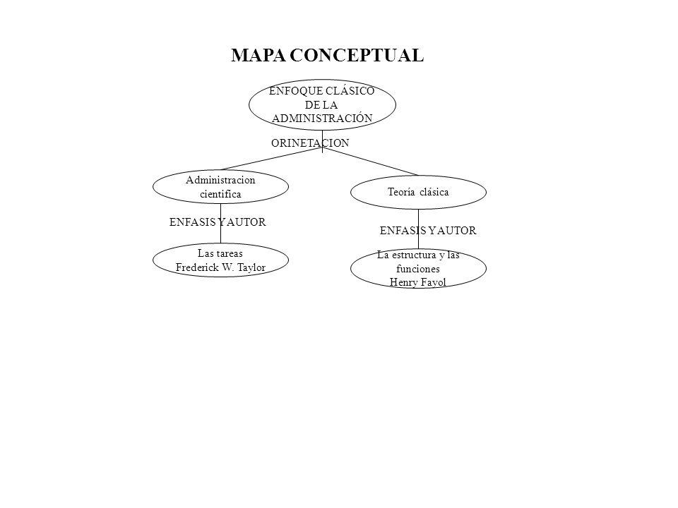 MAPA CONCEPTUAL ENFOQUE CLÁSICO DE LA ADMINISTRACIÓN Administracion cientifica Teoría clásica Las tareas Frederick W.