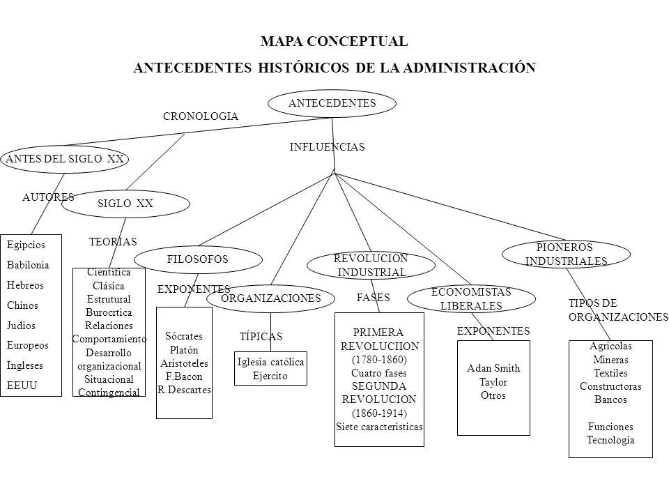 MAPA CONCEPTUAL ANTECEDENTES HISTÓRICOS DE LA ADMINISTRACIÓN ANTECEDENTES PIONEROS INDUSTRIALES ECONOMISTAS LIBERALES ORGANIZACIONES REVOLUCION INDUSTRIAL FILOSOFOS SIGLO XX ANTES DEL SIGLO XX CRONOLOGIA INFLUENCIAS Egipcios Babilonia Hebreos Chinos Judios Europeos Ingleses EEUU Científica Clásica Estrutural Burocrtica Relaciones Comportamiento Desarrollo organizacional Situacional Contingencial AUTORES TEORIAS Sócrates Platón Aristoteles F.Bacon R.Descartes Iglesia católica Ejercito TÍPICAS EXPONENTES PRIMERA REVOLUCIION (1780-1860) Cuatro fases SEGUNDA REVOLUCION (1860-1914) Siete caracteristicas FASES Adan Smith Taylor Otros EXPONENTES Agricolas Mineras Textiles Constructoras Bancos Funciones Tecnologia TIPOS DE ORGANIZACIONES