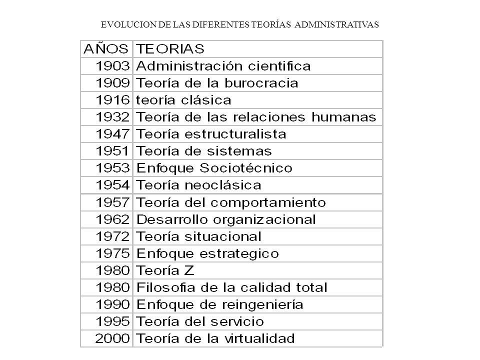 EVOLUCION DE LAS DIFERENTES TEORÍAS ADMINISTRATIVAS