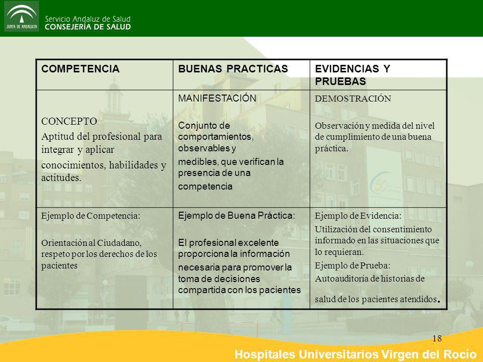 Hospitales Universitarios Virgen del Rocío 18 COMPETENCIABUENAS PRACTICASEVIDENCIAS Y PRUEBAS CONCEPTO Aptitud del profesional para integrar y aplicar