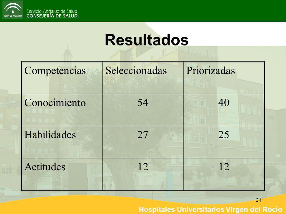 Hospitales Universitarios Virgen del Rocío 24 Resultados CompetenciasSeleccionadasPriorizadas Conocimiento5440 Habilidades2725 Actitudes12