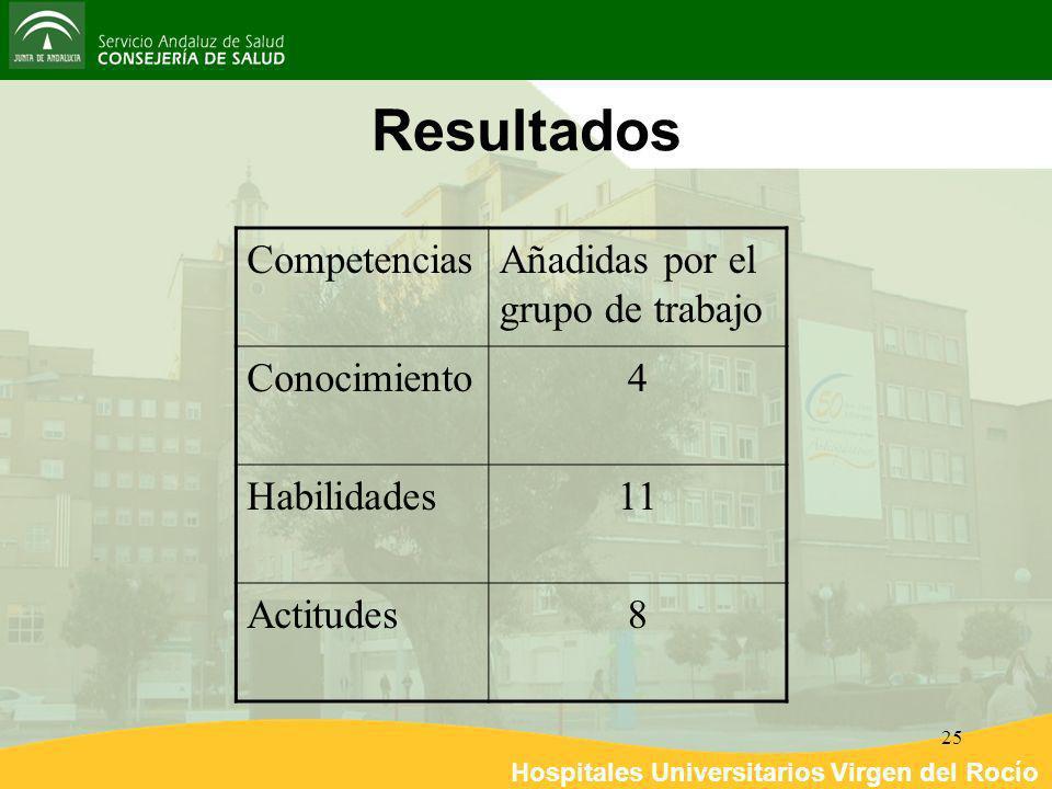 Hospitales Universitarios Virgen del Rocío 25 Resultados CompetenciasAñadidas por el grupo de trabajo Conocimiento4 Habilidades11 Actitudes8