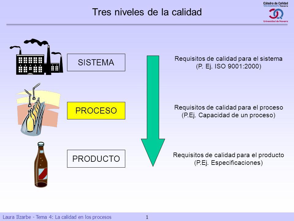 Laura Ilzarbe - Tema 4: La calidad en los procesos 1 SISTEMA PROCESO PRODUCTO Requisitos de calidad para el sistema (P. Ej. ISO 9001:2000) Requisitos