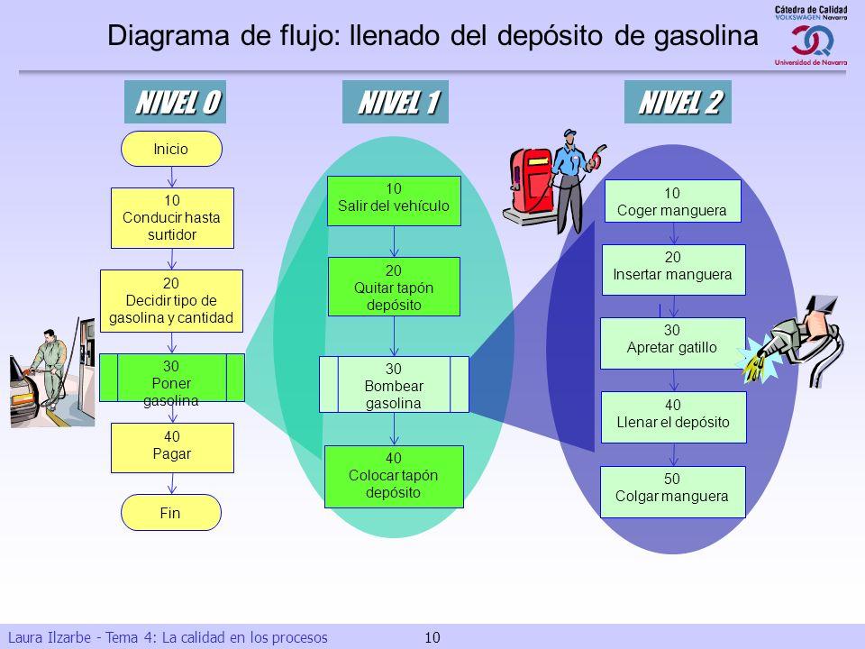 Laura Ilzarbe - Tema 4: La calidad en los procesos 10 Coger manguera 20 Insertar manguera 30 Apretar gatillo NIVEL 2 40 Llenar el depósito 50 Colgar m