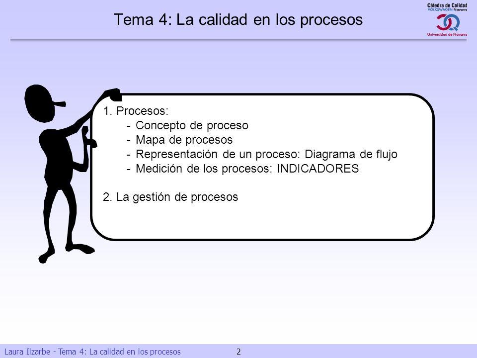 Laura Ilzarbe - Tema 4: La calidad en los procesos 2 Tema 4: La calidad en los procesos 1. Procesos: -Concepto de proceso -Mapa de procesos -Represent