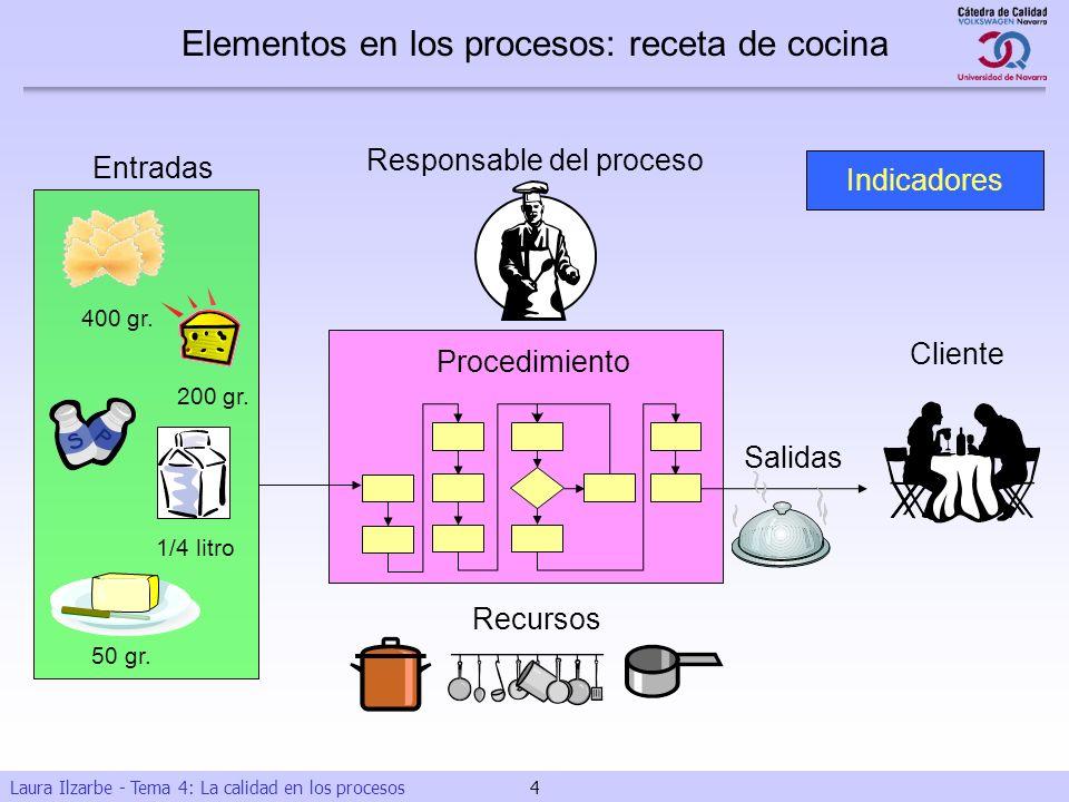 Laura Ilzarbe - Tema 4: La calidad en los procesos 4 400 gr. 200 gr. 50 gr. 1/4 litro Responsable del proceso Entradas Recursos Procedimiento Salidas