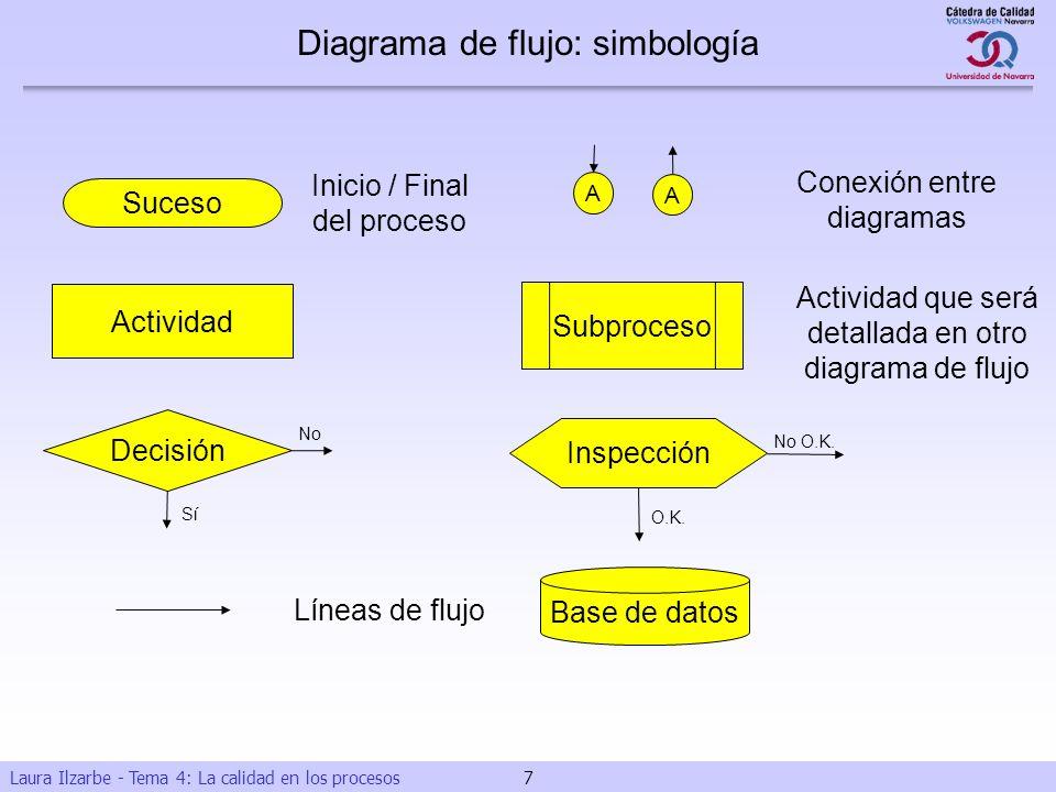 Laura Ilzarbe - Tema 4: La calidad en los procesos 7 Actividad Subproceso Actividad que será detallada en otro diagrama de flujo Suceso Inicio / Final
