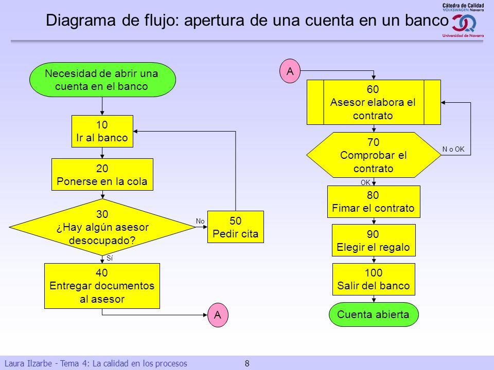 Laura Ilzarbe - Tema 4: La calidad en los procesos 8 Necesidad de abrir una cuenta en el banco 10 Ir al banco 20 Ponerse en la cola 30 ¿Hay algún ases