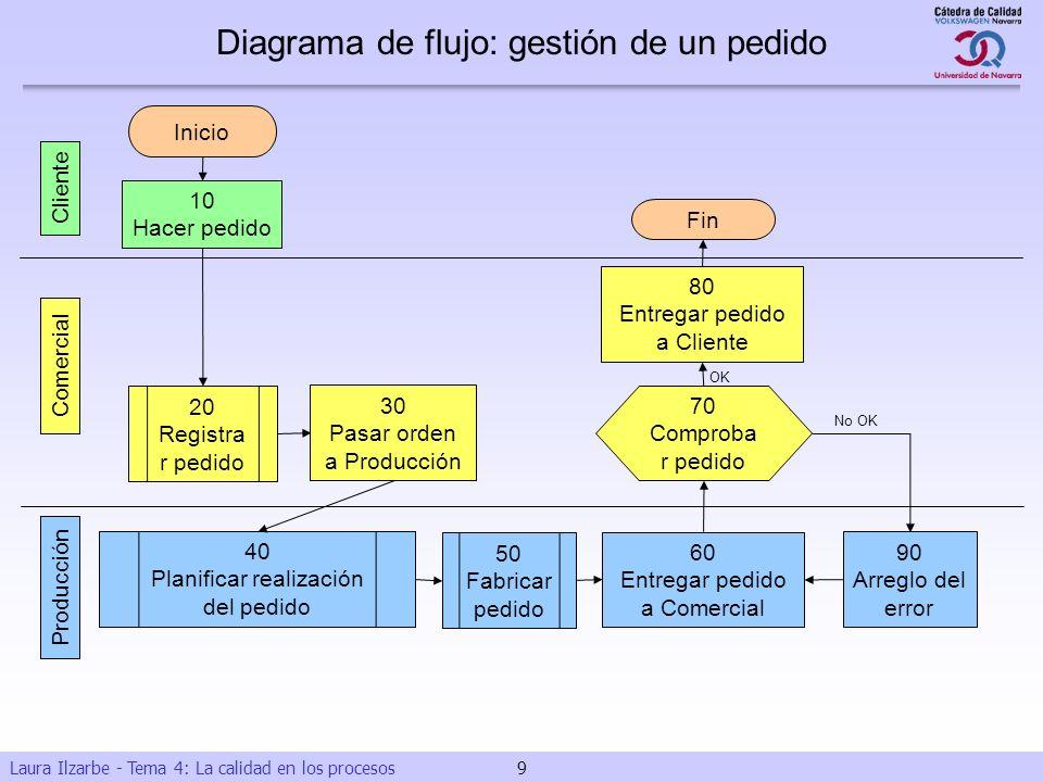 Laura Ilzarbe - Tema 4: La calidad en los procesos 9 10 Hacer pedido 30 Pasar orden a Producción 70 Comproba r pedido 80 Entregar pedido a Cliente 60