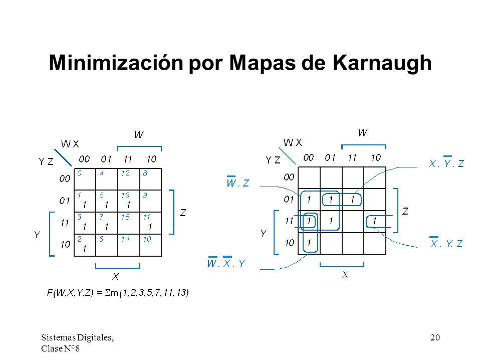 Sistemas Digitales, Clase N°8 20 Minimización por Mapas de Karnaugh