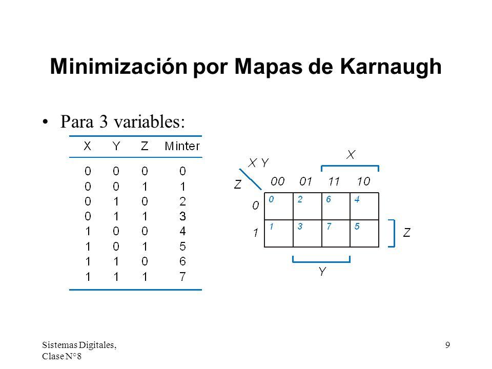 Sistemas Digitales, Clase N°8 9 Minimización por Mapas de Karnaugh Para 3 variables: