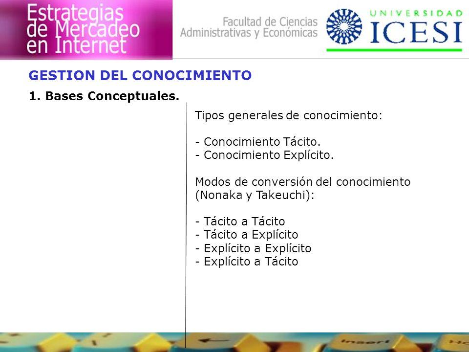 GESTION DEL CONOCIMIENTO 1. Bases Conceptuales. Tipos generales de conocimiento: - Conocimiento Tácito. - Conocimiento Explícito. Modos de conversión