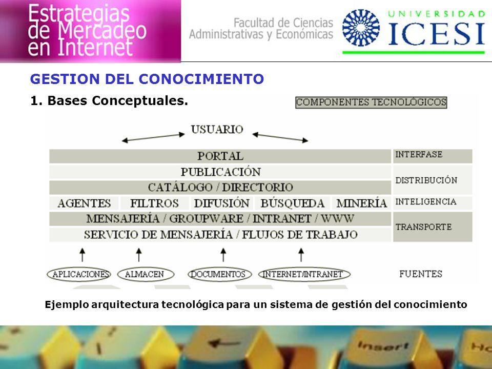 GESTION DEL CONOCIMIENTO 1. Bases Conceptuales. Ejemplo arquitectura tecnológica para un sistema de gestión del conocimiento
