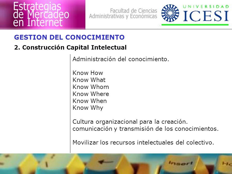 Administración del conocimiento. Know How Know What Know Whom Know Where Know When Know Why Cultura organizacional para la creación. comunicación y tr