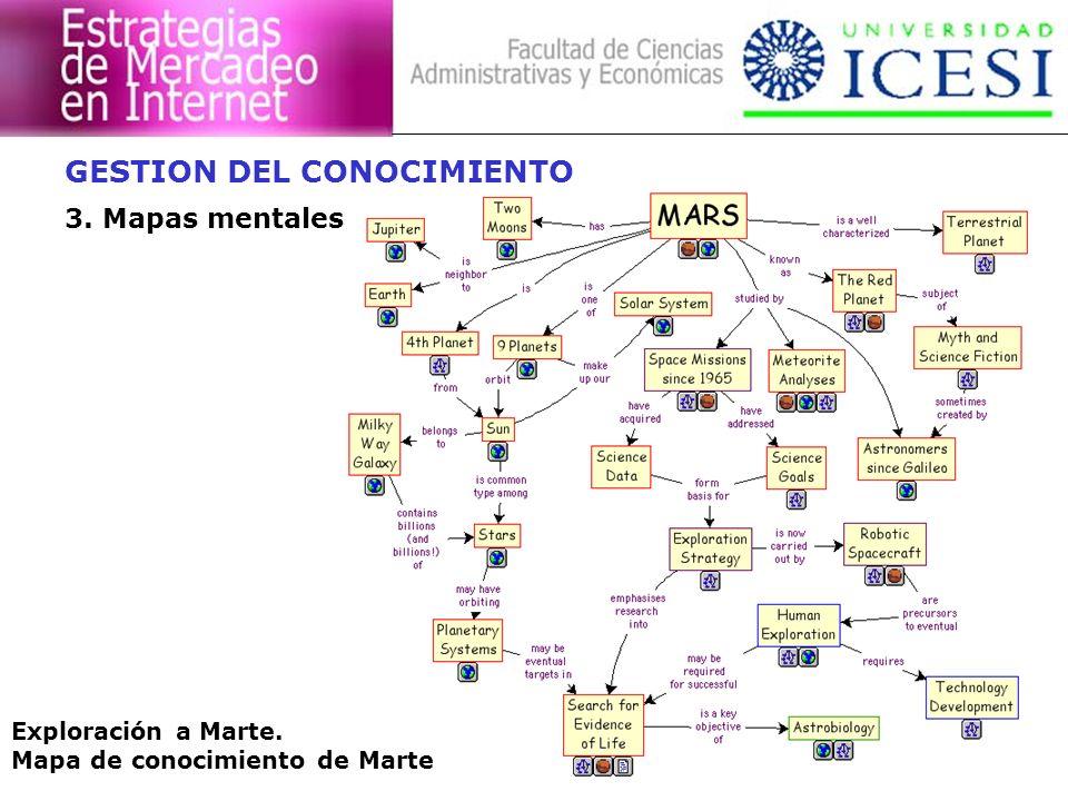 Exploración a Marte. Mapa de conocimiento de Marte GESTION DEL CONOCIMIENTO 3. Mapas mentales