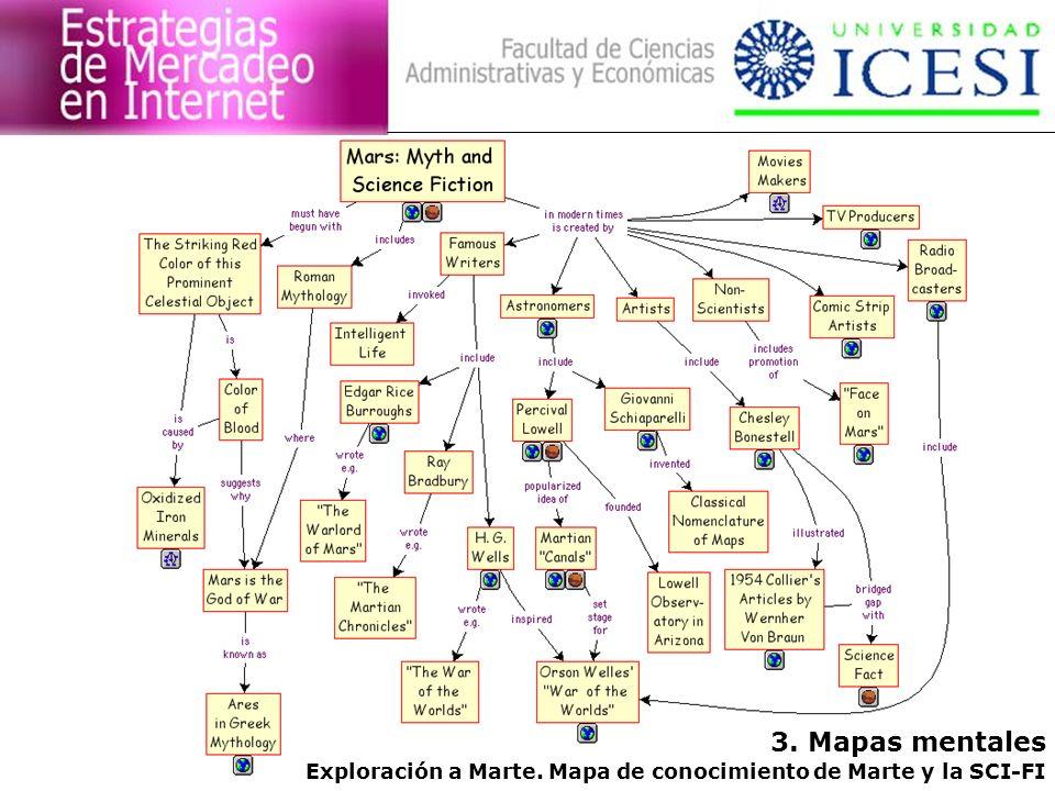 Exploración a Marte. Mapa de conocimiento de Marte y la SCI-FI 3. Mapas mentales