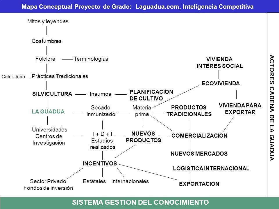 Mitos y leyendas Mapa Conceptual Proyecto de Grado: Laguadua.com, Inteligencia Competitiva Costumbres FolcloreTerminologías Prácticas Tradicionales Ca