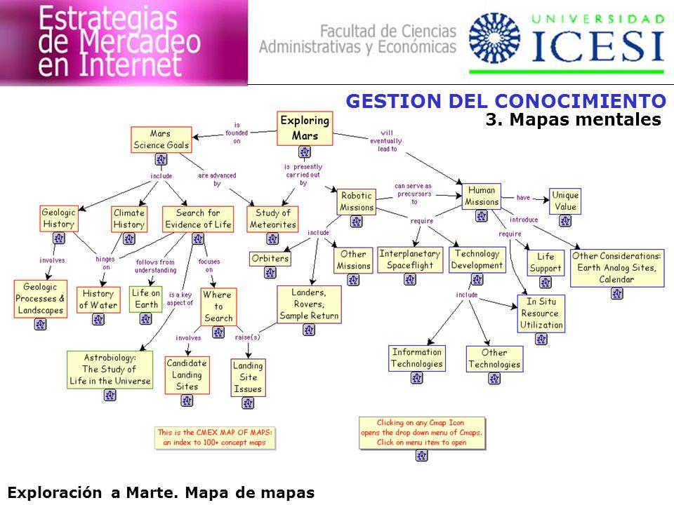 GESTION DEL CONOCIMIENTO 3. Mapas mentales Exploración a Marte. Mapa de mapas