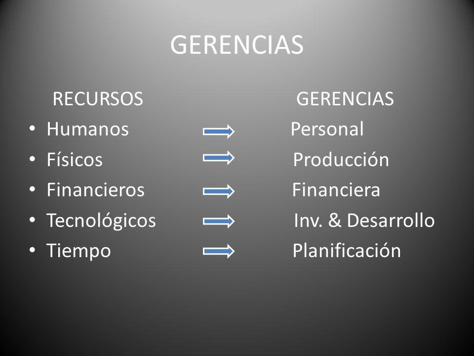 GERENCIAS RECURSOS GERENCIAS Humanos Personal Físicos Producción Financieros Financiera Tecnológicos Inv. & Desarrollo Tiempo Planificación
