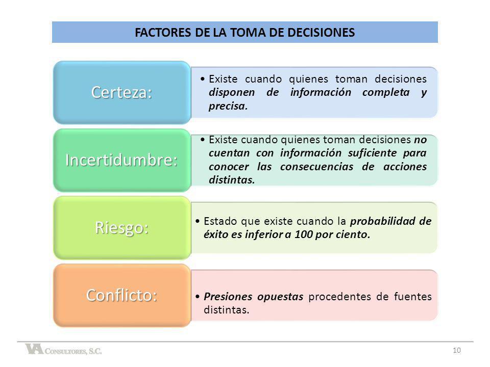 FACTORES DE LA TOMA DE DECISIONES Existe cuando quienes toman decisiones disponen de información completa y precisa. Certeza: Existe cuando quienes to