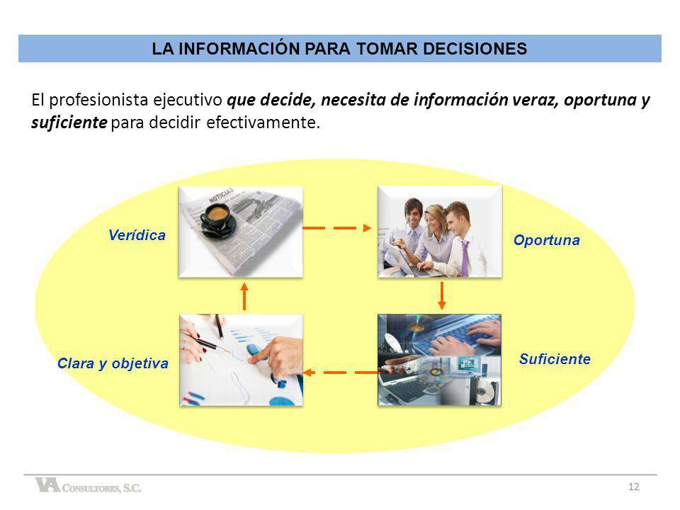 LA INFORMACIÓN PARA TOMAR DECISIONES Verídica Oportuna Clara y objetiva Suficiente El profesionista ejecutivo que decide, necesita de información vera