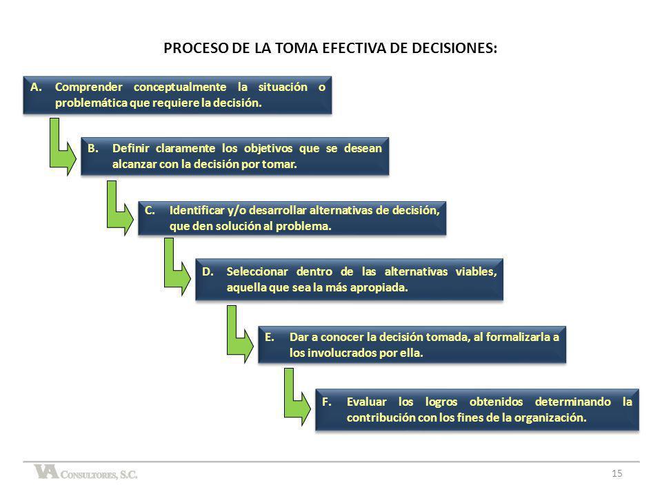 PROCESO DE LA TOMA EFECTIVA DE DECISIONES: B.Definir claramente los objetivos que se desean alcanzar con la decisión por tomar. C.Identificar y/o desa