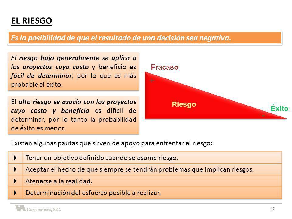 EL RIESGO Es la posibilidad de que el resultado de una decisión sea negativa. El alto riesgo se asocia con los proyectos cuyo costo y beneficio es dif