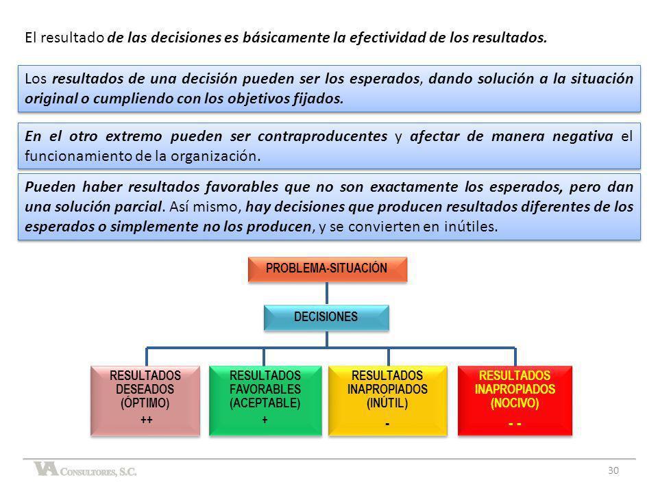 En el otro extremo pueden ser contraproducentes y afectar de manera negativa el funcionamiento de la organización. PROBLEMA-SITUACIÓN DECISIONES RESUL