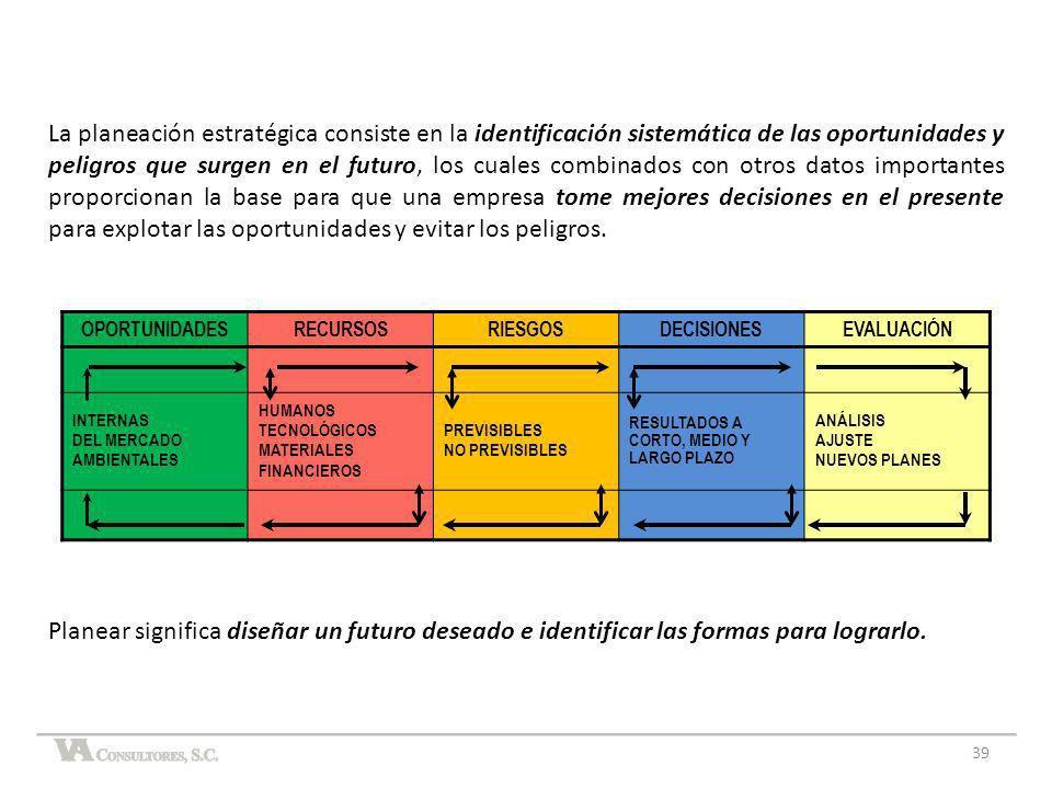 39 OPORTUNIDADESRECURSOSRIESGOSDECISIONESEVALUACIÓN INTERNAS DEL MERCADO AMBIENTALES HUMANOS TECNOLÓGICOS MATERIALES FINANCIEROS PREVISIBLES NO PREVIS