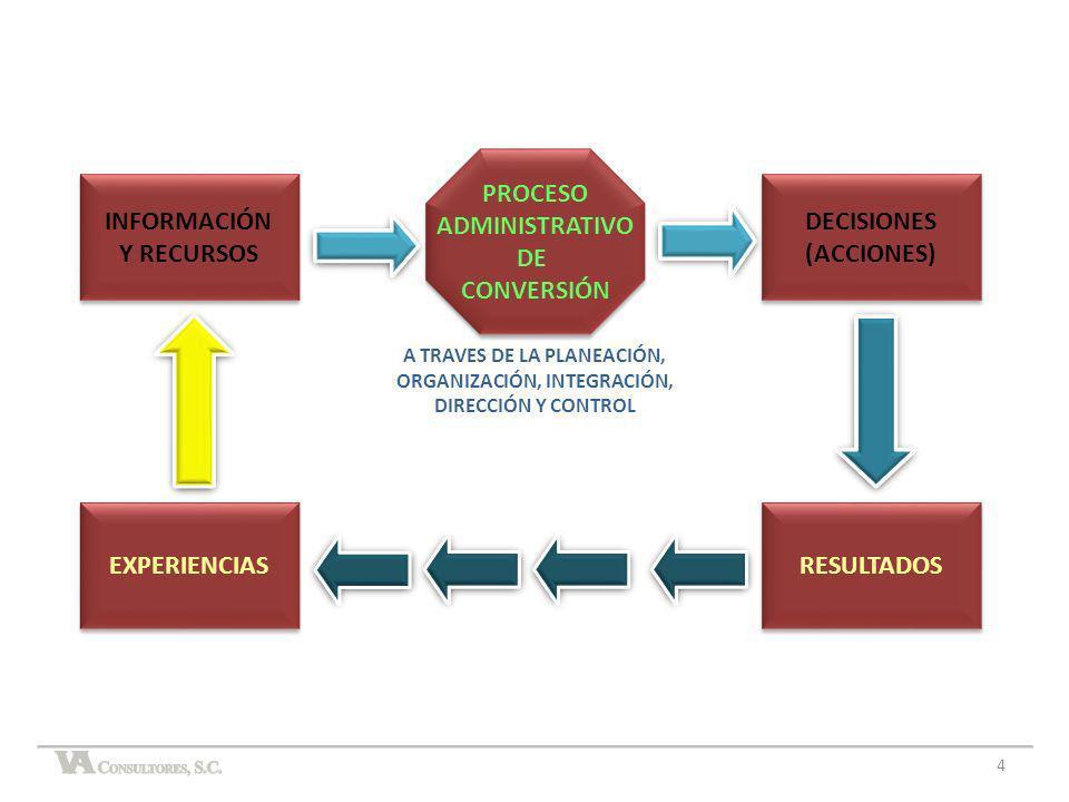 INFORMACIÓN Y RECURSOS INFORMACIÓN Y RECURSOS DECISIONES (ACCIONES) DECISIONES (ACCIONES) PROCESO ADMINISTRATIVO DE CONVERSIÓN PROCESO ADMINISTRATIVO