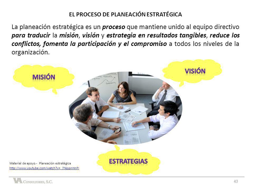 43 EL PROCESO DE PLANEACIÓN ESTRATÉGICA La planeación estratégica es un proceso que mantiene unido al equipo directivo para traducir la misión, visión
