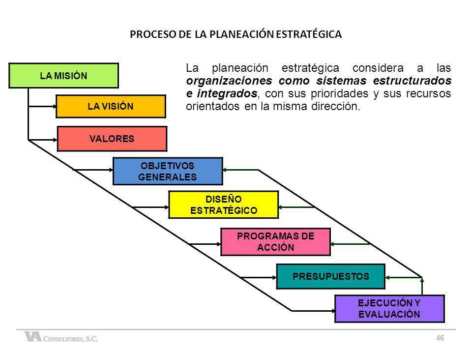 46 LA MISIÓN LA VISIÓN VALORES EJECUCIÓN Y EVALUACIÓN PRESUPUESTOS PROGRAMAS DE ACCIÓN DISEÑO ESTRATÉGICO OBJETIVOS GENERALES La planeación estratégic
