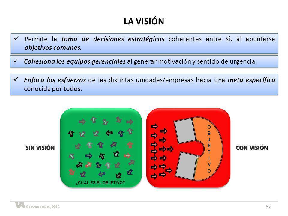 LA VISIÓN ¿CUÁL ES EL OBJETIVO? SIN VISIÓN CON VISIÓN OBJETIVOOBJETIVO Permite la toma de decisiones estratégicas coherentes entre sí, al apuntarse ob