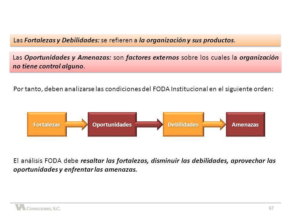 67 Las Oportunidades y Amenazas: son factores externos sobre los cuales la organización no tiene control alguno. FortalezasOportunidadesDebilidadesAme