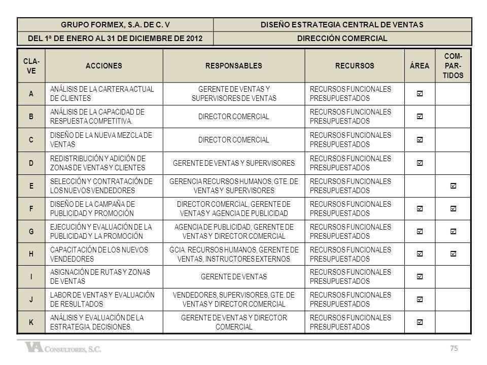 75 GRUPO FORMEX, S.A. DE C. VDISEÑO ESTRATEGIA CENTRAL DE VENTAS DEL 1ª DE ENERO AL 31 DE DICIEMBRE DE 2012DIRECCIÓN COMERCIAL CLA- VE ACCIONESRESPONS