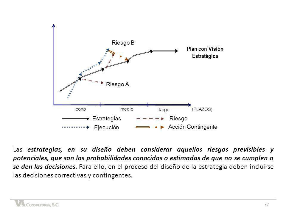 77 Las estrategias, en su diseño deben considerar aquellos riesgos previsibles y potenciales, que son las probabilidades conocidas o estimadas de que
