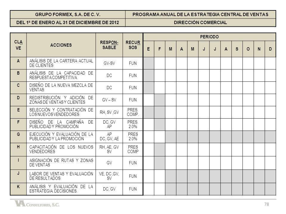 78 GRUPO FORMEX, S.A. DE C. V.PROGRAMA ANUAL DE LA ESTRATEGIA CENTRAL DE VENTAS DEL 1ª DE ENERO AL 31 DE DICIEMBRE DE 2012DIRECCIÓN COMERCIAL CLA VE A