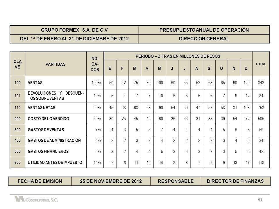 81 GRUPO FORMEX, S.A. DE C.VPRESUPUESTO ANUAL DE OPERACIÓN DEL 1ª DE ENERO AL 31 DE DICIEMBRE DE 2012DIRECCIÓN GENERAL CLA VE PARTIDAS INDI- CA- DOR P