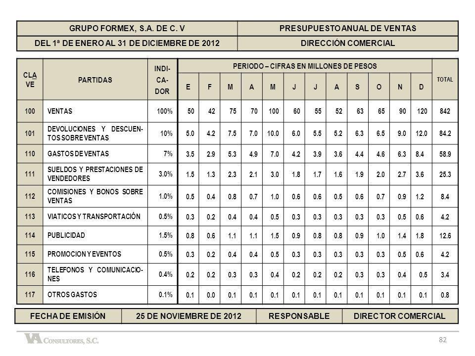 82 GRUPO FORMEX, S.A. DE C. VPRESUPUESTO ANUAL DE VENTAS DEL 1ª DE ENERO AL 31 DE DICIEMBRE DE 2012DIRECCIÓN COMERCIAL CLA VE PARTIDAS INDI- CA- DOR P
