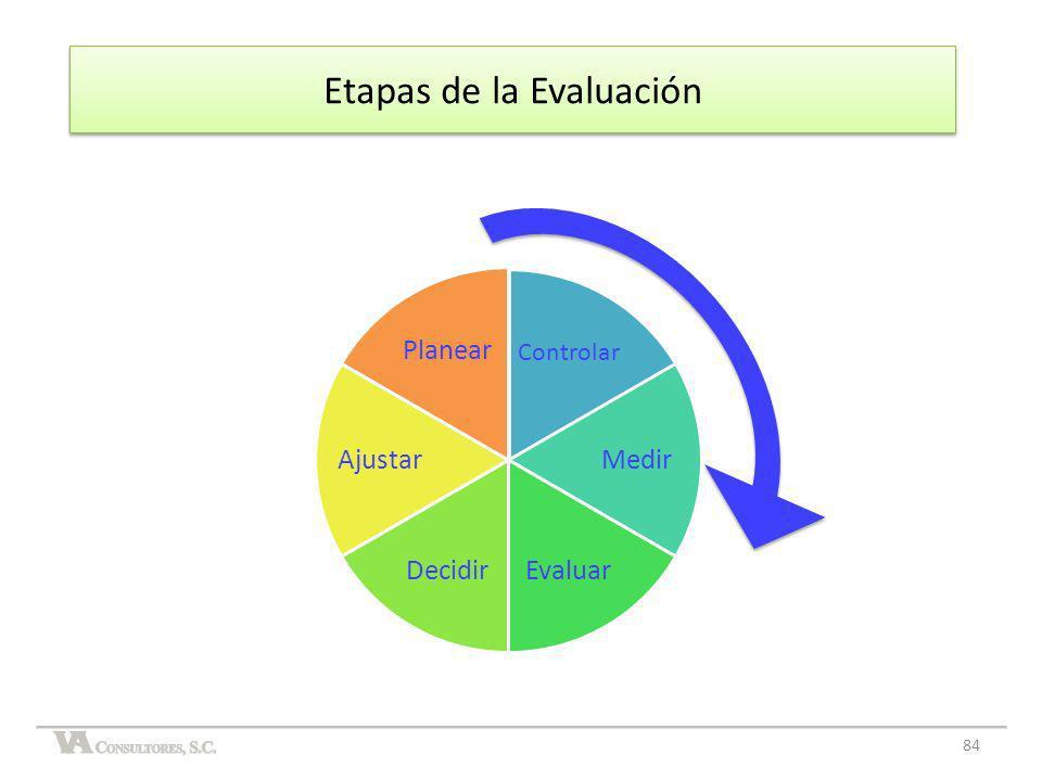 Etapas de la Evaluación Controlar Medir EvaluarDecidir Ajustar Planear 84