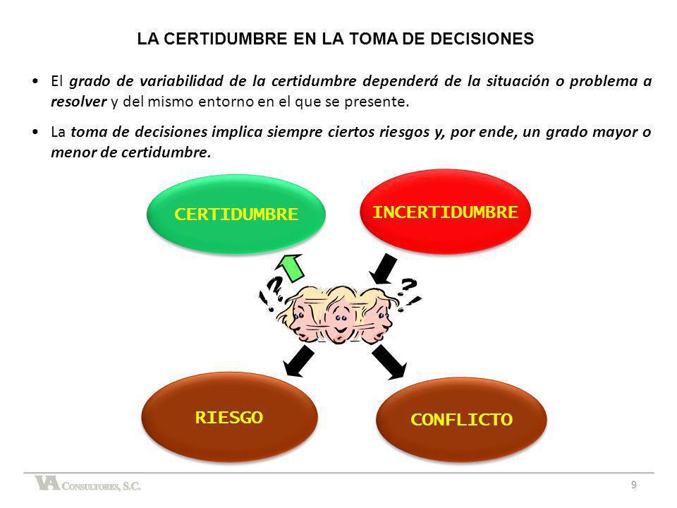 LA CERTIDUMBRE EN LA TOMA DE DECISIONES El grado de variabilidad de la certidumbre dependerá de la situación o problema a resolver y del mismo entorno