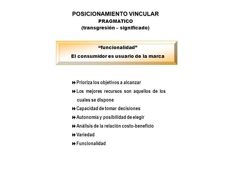 POSICIONAMIENTO VINCULAR PRAGMATICO (transgresión – significado) funcionalidad El consumidor es usuario de la marca Prioriza los objetivos a alcanzar
