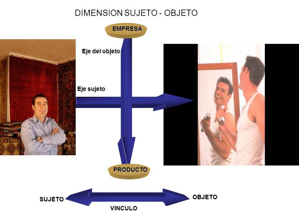 DIMENSION SUJETO - OBJETO VINCULO SUJETOOBJETO Eje sujeto Eje del objeto EMPRESA PRODUCTO