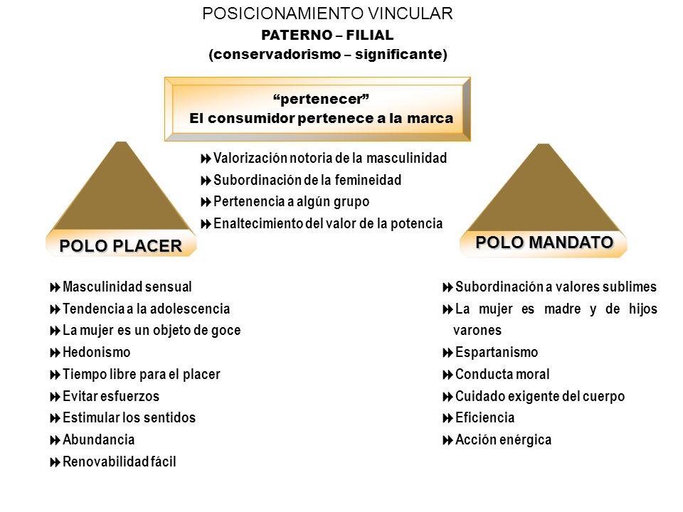 POSICIONAMIENTO VINCULAR PATERNO – FILIAL (conservadorismo – significante) pertenecer El consumidor pertenece a la marca Valorización notoria de la ma
