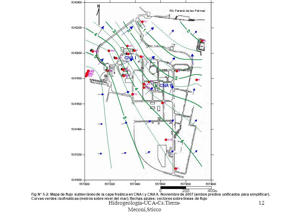 Hidrogeología-UCA-Cs.Tierra- Meconi,Sticco 12 Fig N° 5-2: Mapa de flujo subterráneo de la capa freática en CNA I y CNA II, Noviembre de 2007 (ambos pr