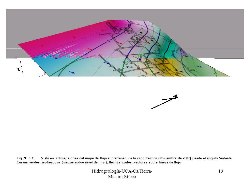 Hidrogeología-UCA-Cs.Tierra- Meconi,Sticco 13 Fig. N° 5-3:Vista en 3 dimensiones del mapa de flujo subterráneo de la capa freática (Noviembre de 2007)