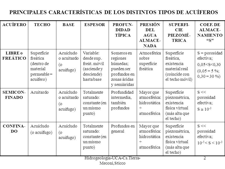 Hidrogeología-UCA-Cs.Tierra- Meconi,Sticco 2 ACUÍFEROTECHOBASEESPESORPROFUN- DIDAD TÍPICA PRESIÓN DEL AGUA ALMACE- NADA SUPERFI- CIE PIEZOMÉ- TRICA CO