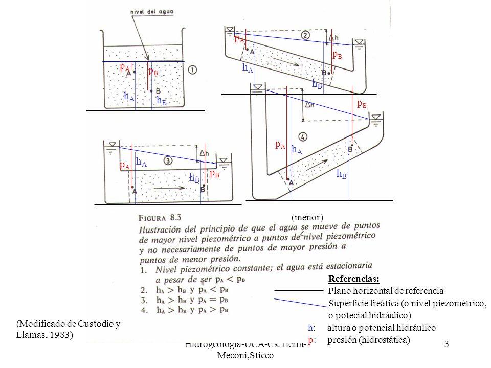 Hidrogeología-UCA-Cs.Tierra- Meconi,Sticco 3 pApA pApA pApA pApA pBpB pBpB pBpB pBpB hAhA hAhA hAhA hAhA hBhB hBhB hBhB hBhB Plano horizontal de refer